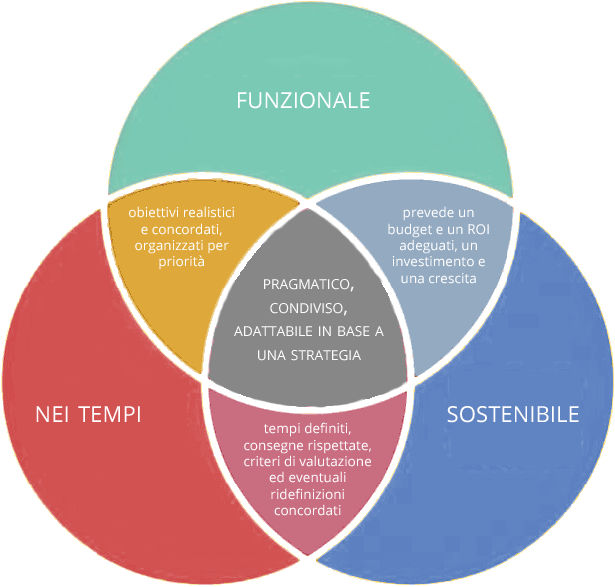 triangolo del web project management - Patrizio Romano Dell'Anna